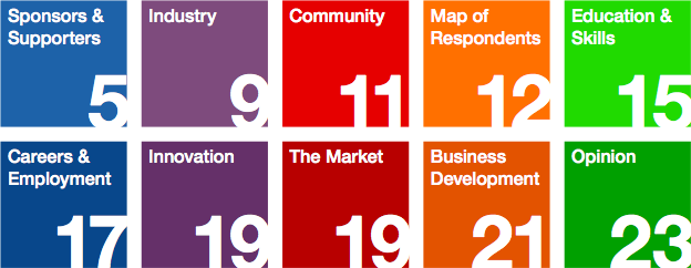 The report index: 5. Sponsors & Supporters; 9. Industry; 11. Community; 12. Map of Respondents; 15 Education & Skills; 17. Careers & Employment; 19.Innovation; 19. The Market; 21. Business Development; 23. Opinion.